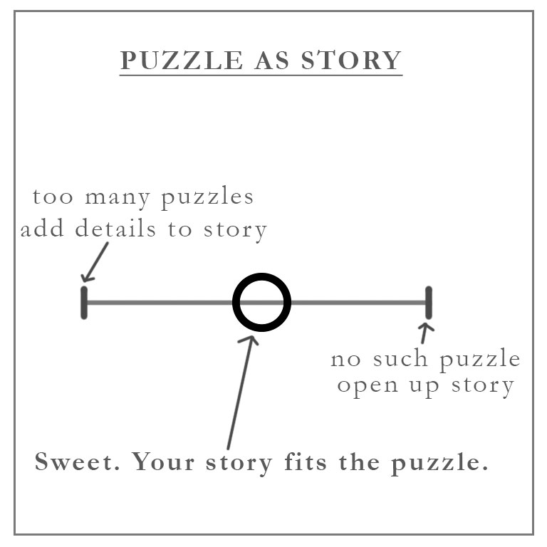story puzzles