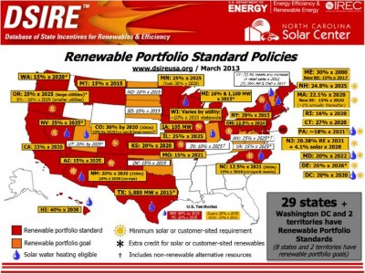 Renewable Portfolio Standard Policies, 2013, from DSIRE